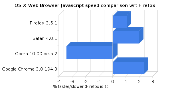 OS X web browser Javascript speed comparison among firefox, safari, opera and google chrome