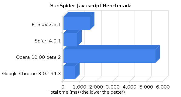 sunspider javascript benchmark of firefox, safari, opera and chrome